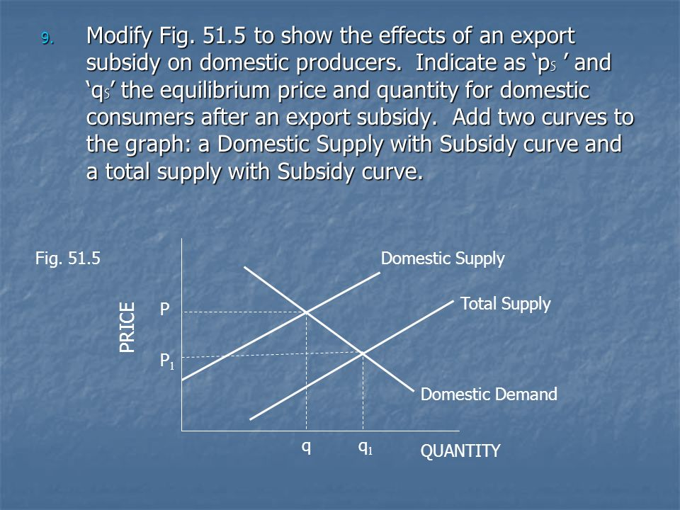 Modify Fig to show the effects of an export subsidy on domestic producers. Indicate as 'pS ' and 'qS' the equilibrium price and quantity for domestic consumers after an export subsidy. Add two curves to the graph: a Domestic Supply with Subsidy curve and a total supply with Subsidy curve.