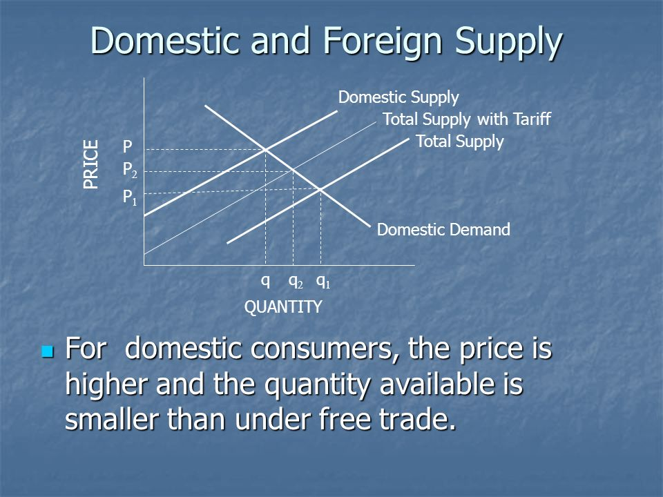 Domestic and Foreign Supply