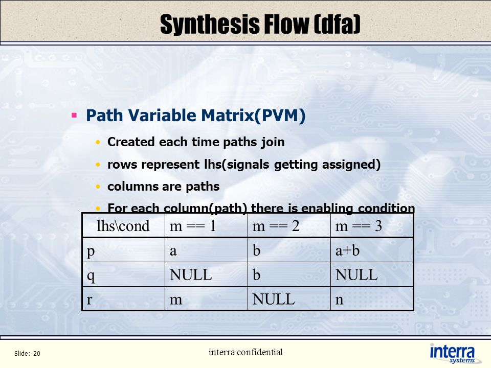 Synthesis Flow (dfa) Path Variable Matrix(PVM) n NULL m r b q a+b a p