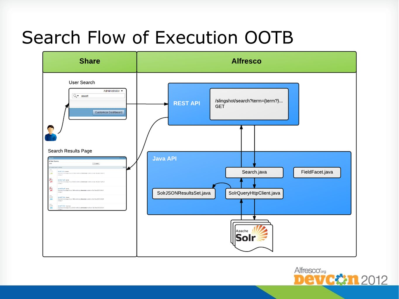 Search Flow of Execution OOTB