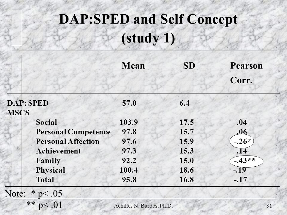 DAP:SPED and Self Concept (study 1)