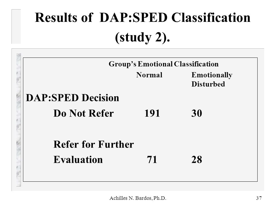 Results of DAP:SPED Classification (study 2).