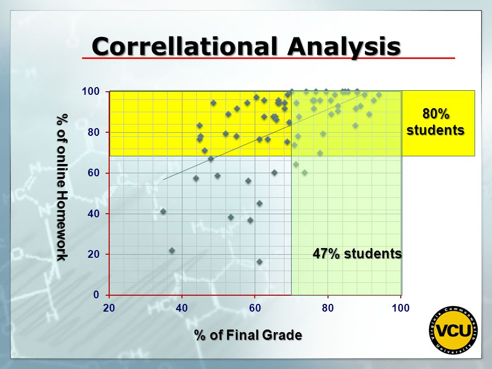 Correllational Analysis
