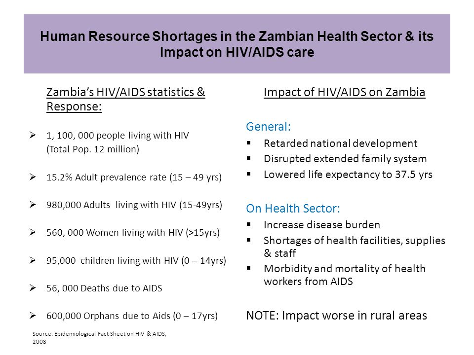 Zambia's HIV/AIDS statistics & Response: Impact of HIV/AIDS on Zambia