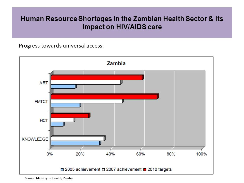 Human Resource Shortages in the Zambian Health Sector & its Impact on HIV/AIDS care
