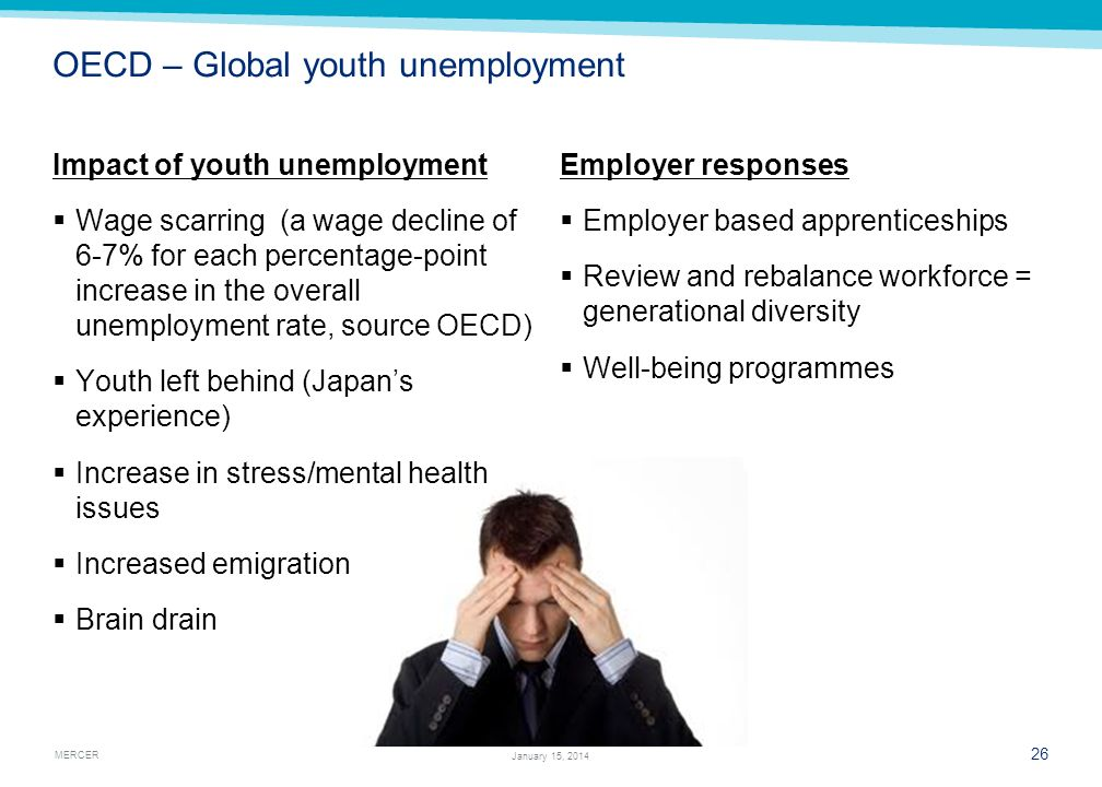 OECD – Global youth unemployment