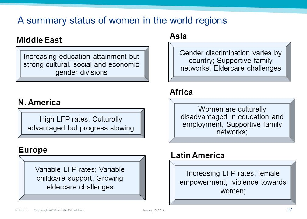 A summary status of women in the world regions