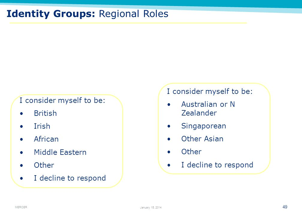 Identity Groups: Regional Roles