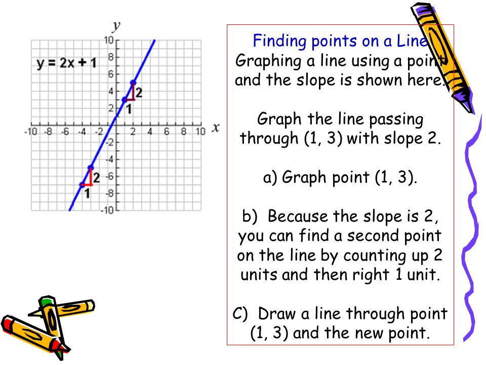 Finding points on a Line Graphing a line using a point and the slope is shown here.