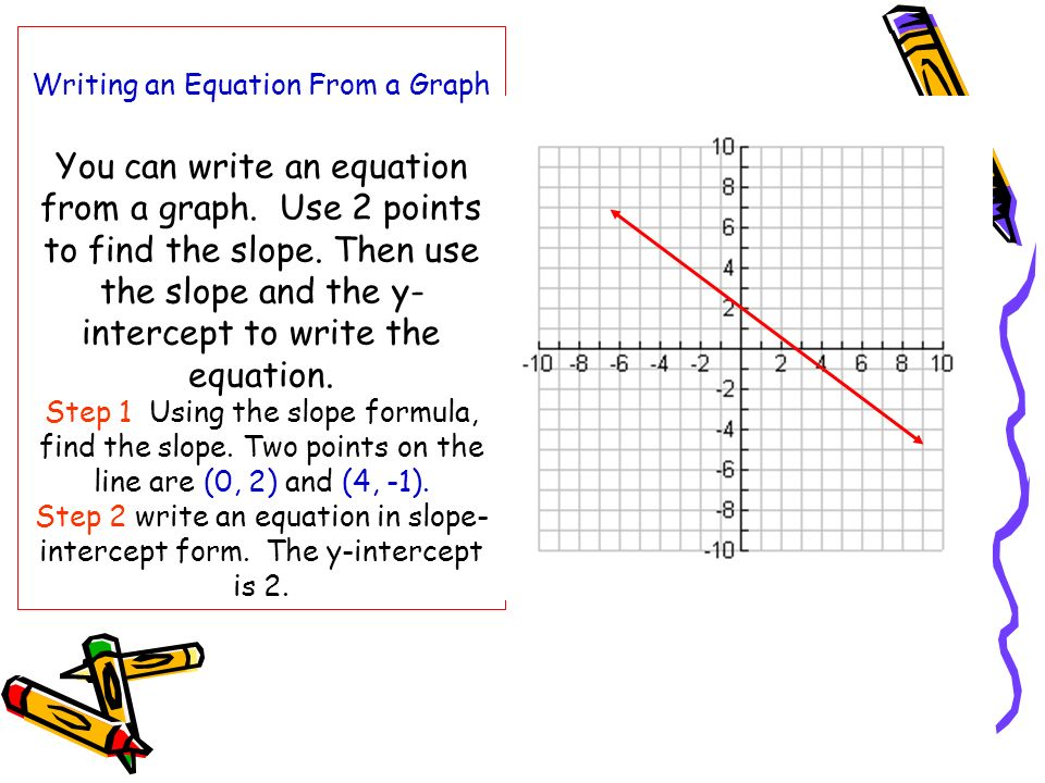 Writing an Equation From a Graph You can write an equation from a graph.