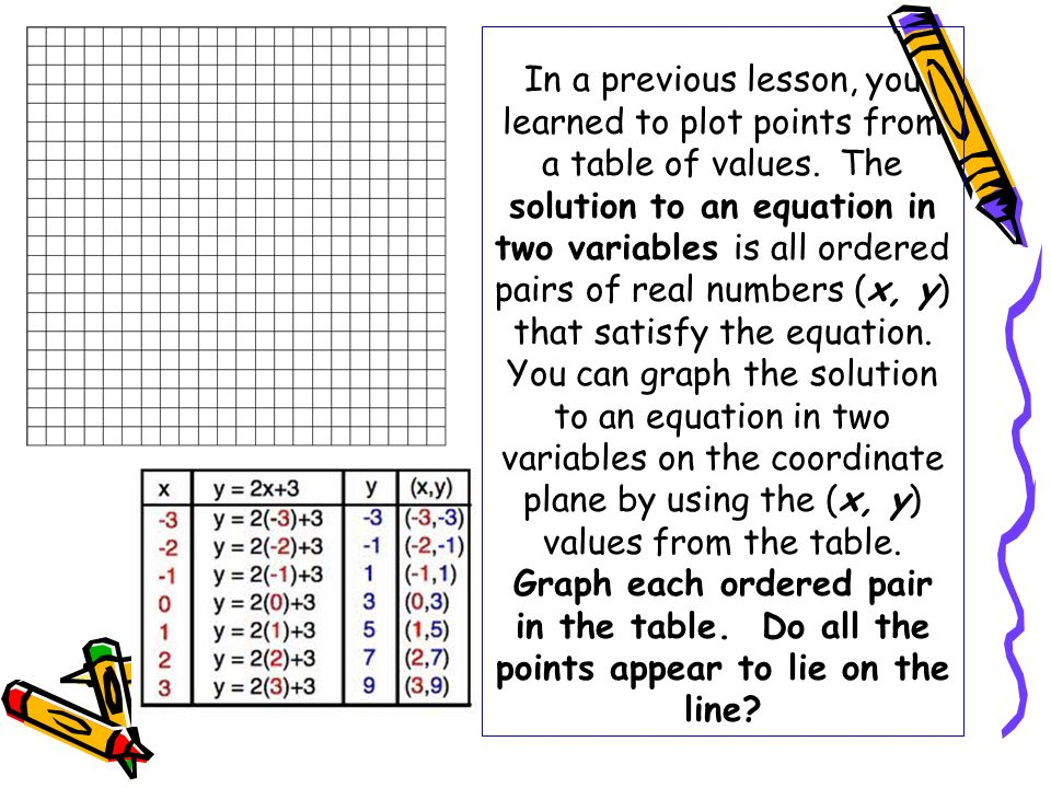 In a previous lesson, you learned to plot points from a table of values.