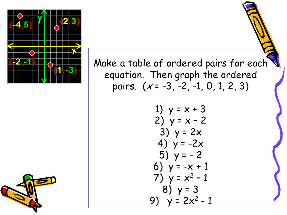 Make a table of ordered pairs for each equation