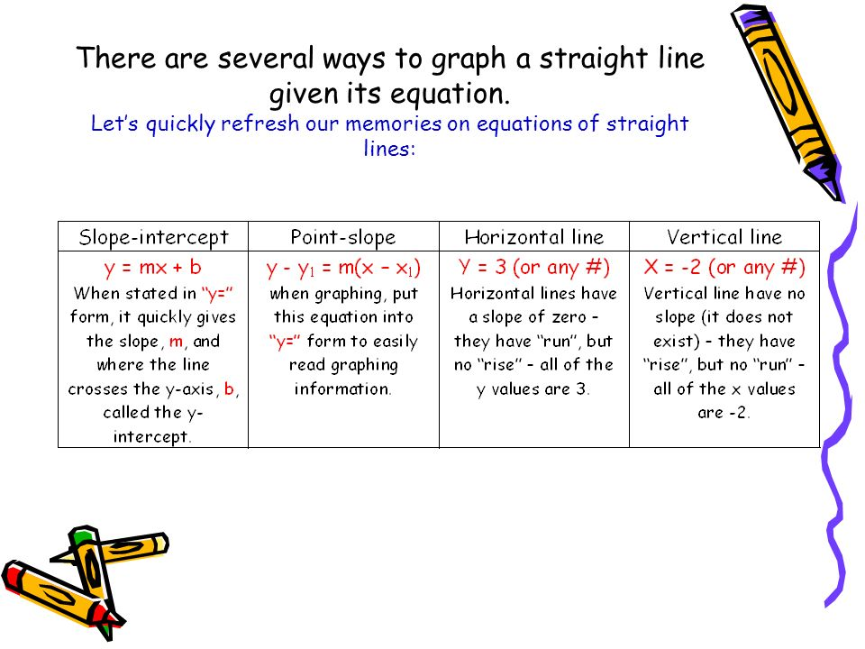 There are several ways to graph a straight line given its equation