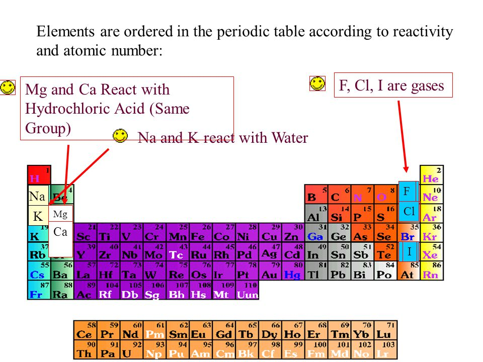Trends In The Periodic Table Ppt Download