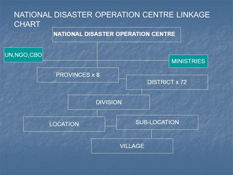 NATIONAL DISASTER OPERATION CENTRE