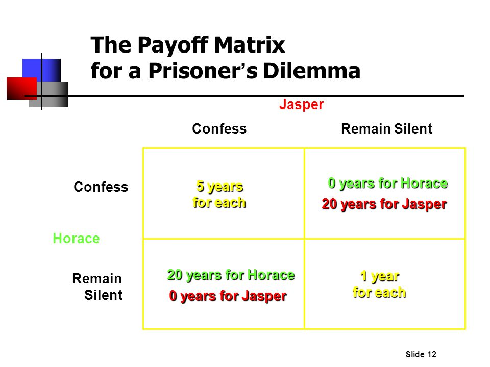 The Payoff Matrix for a Prisoner's Dilemma