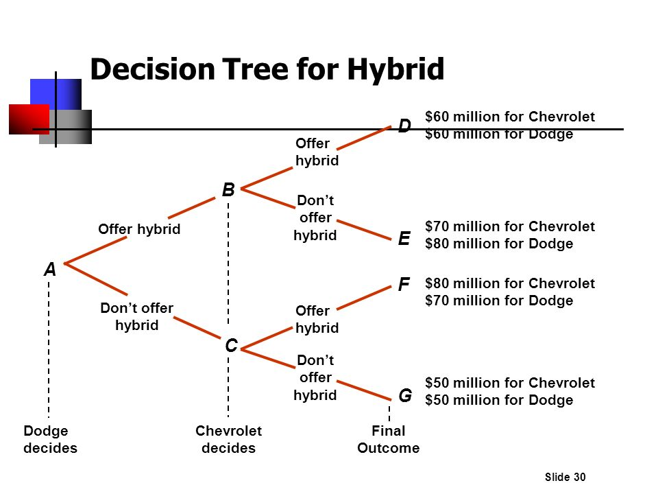 Decision Tree for Hybrid