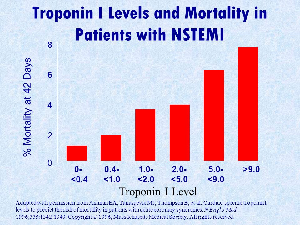 Troponin I Levels and Mortality in Patients with NSTEMI