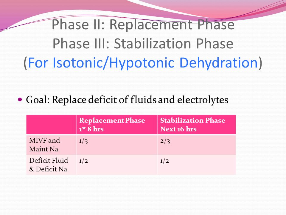 Phase II: Replacement Phase Phase III: Stabilization Phase (For Isotonic/Hypotonic Dehydration)