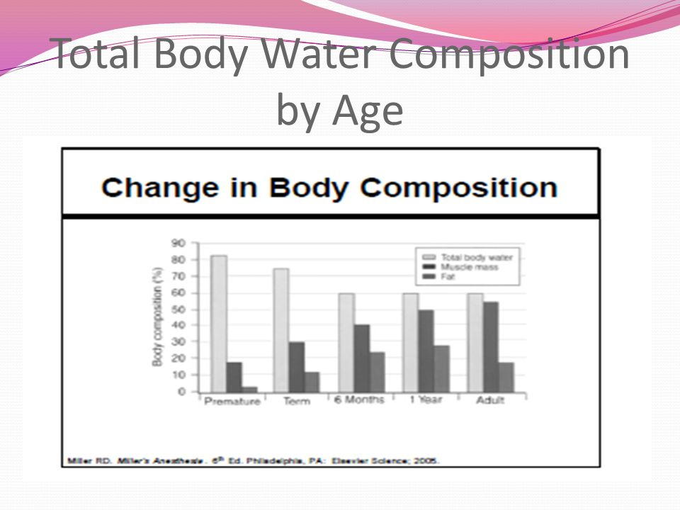 Total Body Water Composition by Age