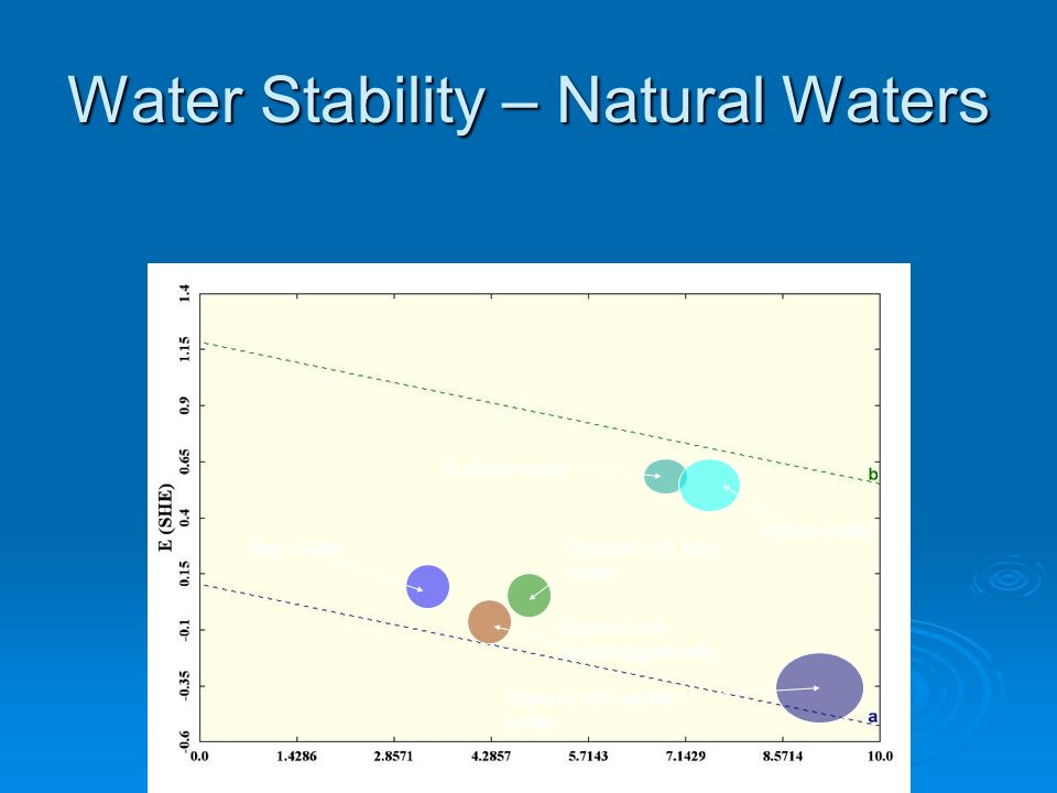 Water Stability – Natural Waters