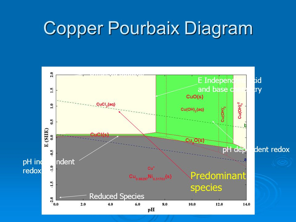 Copper Pourbaix Diagram
