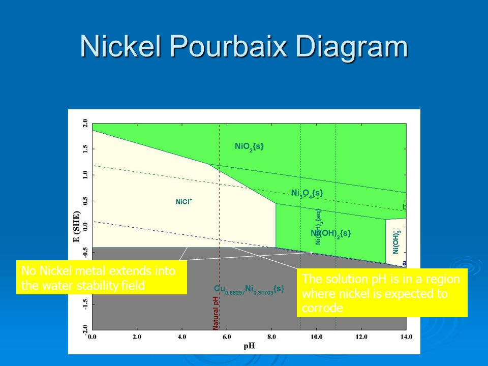 Nickel Pourbaix Diagram