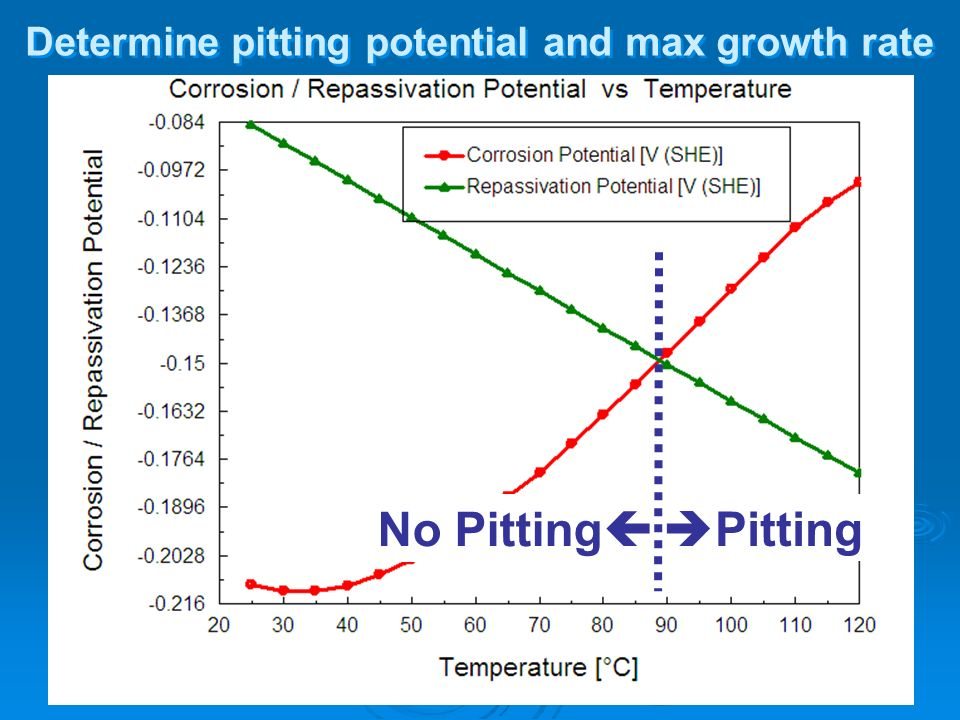 Determine pitting potential and max growth rate
