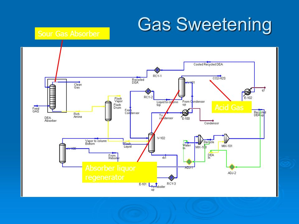 Gas Sweetening Sour Gas Absorber Acid Gas Absorber liquor regenerator