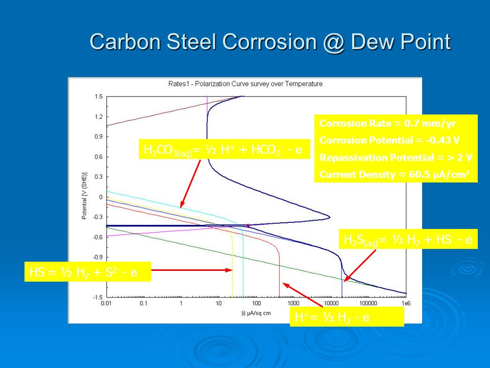 Carbon Steel Corrosion @ Dew Point