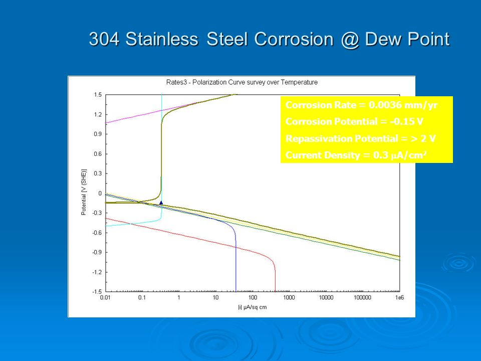 304 Stainless Steel Corrosion @ Dew Point