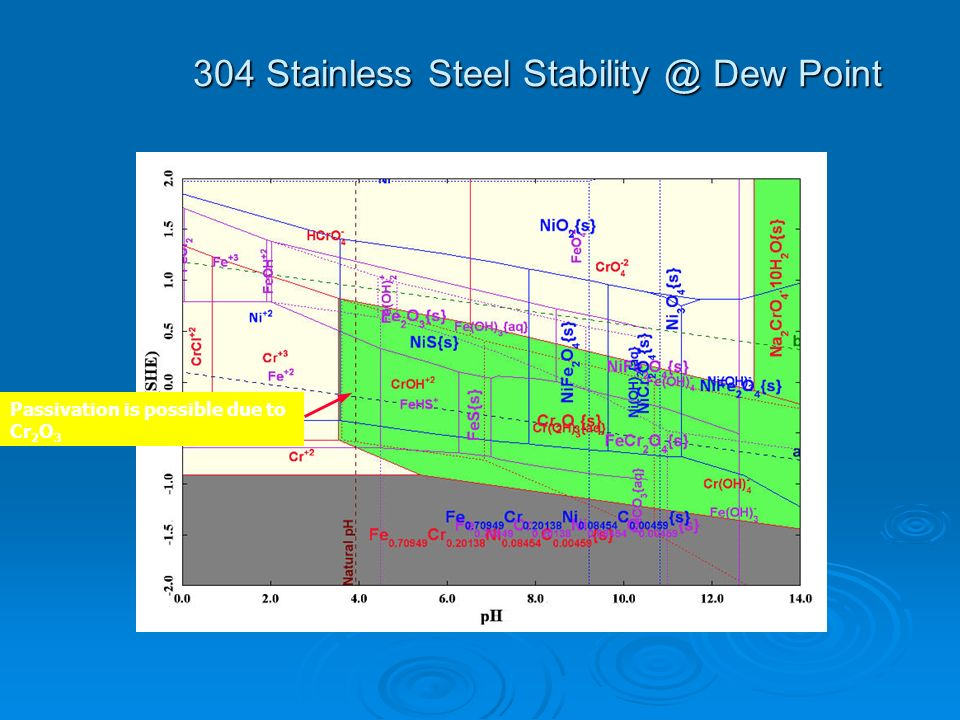 304 Stainless Steel Stability @ Dew Point