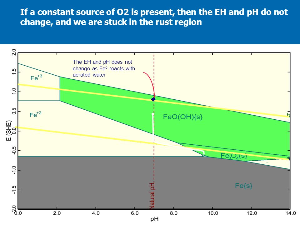 If a constant source of O2 is present, then the EH and pH do not change, and we are stuck in the rust region