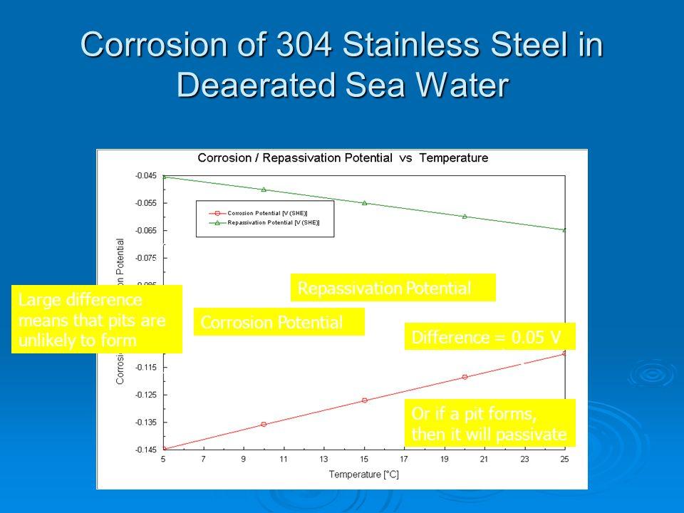 corrosion understanding the basics pdf