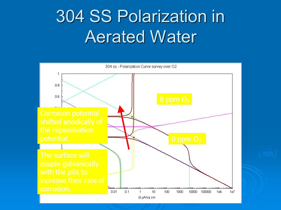 304 SS Polarization in Aerated Water