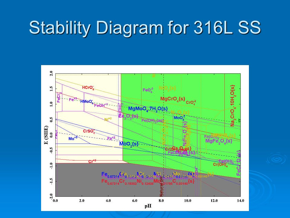 Stability Diagram for 316L SS