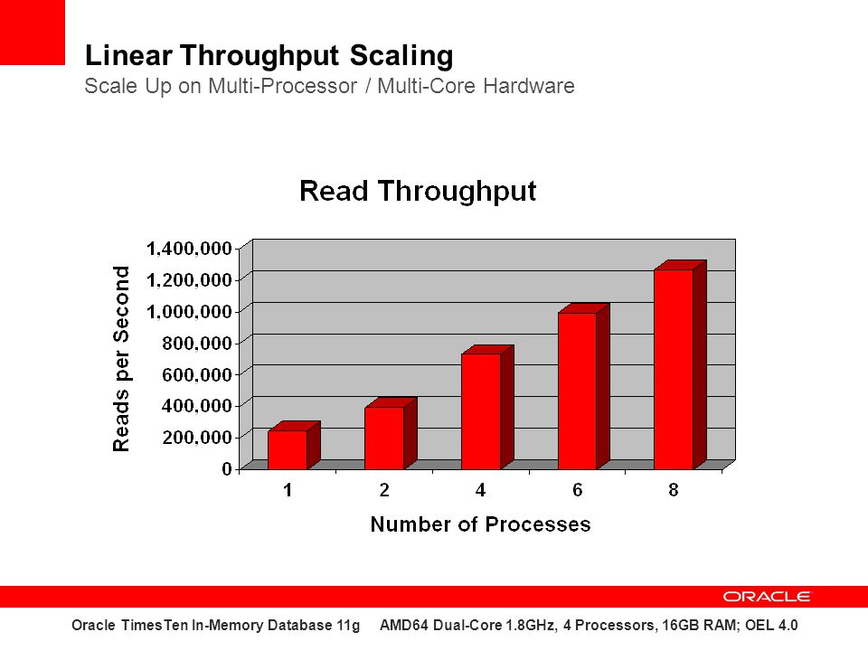 Linear Throughput Scaling Scale Up on Multi-Processor / Multi-Core Hardware