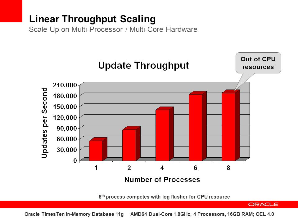 8th process competes with log flusher for CPU resource