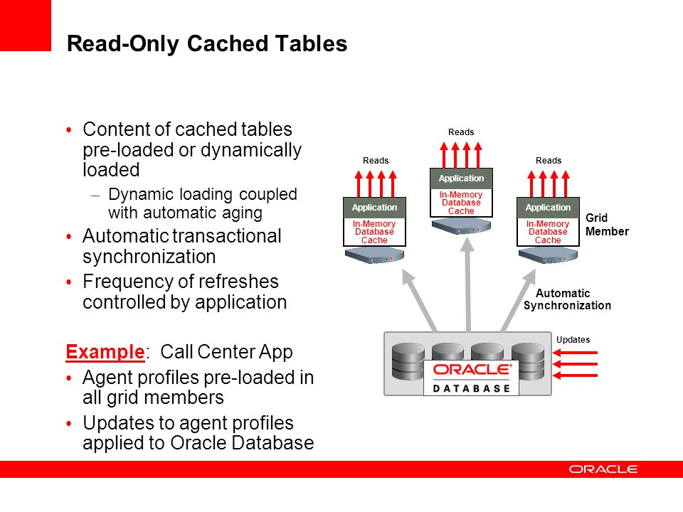 Read-Only Cached Tables