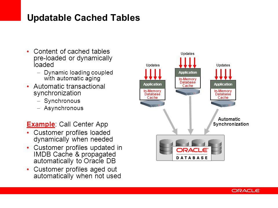 Updatable Cached Tables