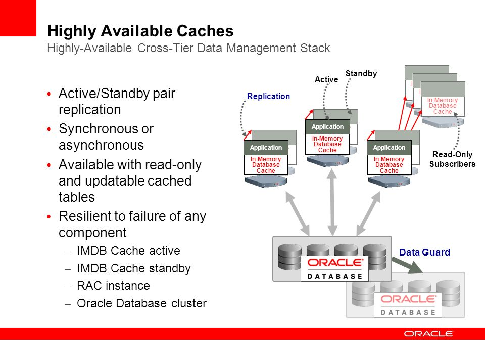 Highly Available Caches Highly-Available Cross-Tier Data Management Stack
