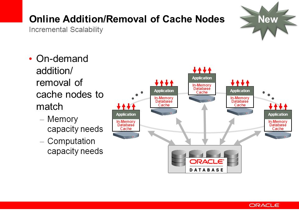 Online Addition/Removal of Cache Nodes Incremental Scalability
