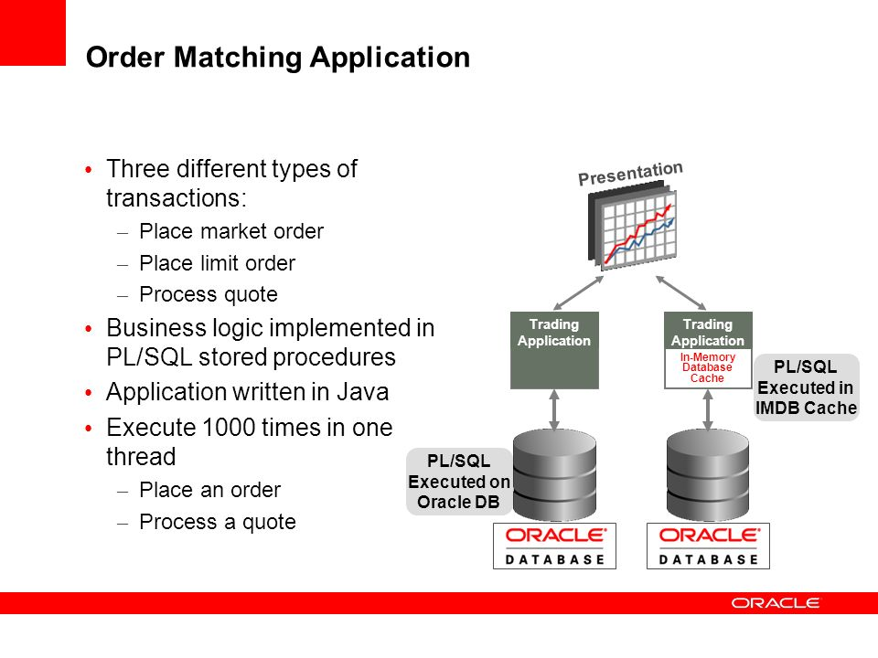 Order Matching Application