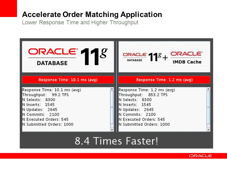 Accelerate Order Matching Application Lower Response Time and Higher Throughput