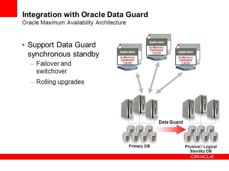 Support Data Guard synchronous standby