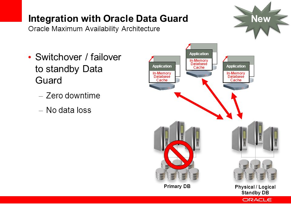 Switchover / failover to standby Data Guard
