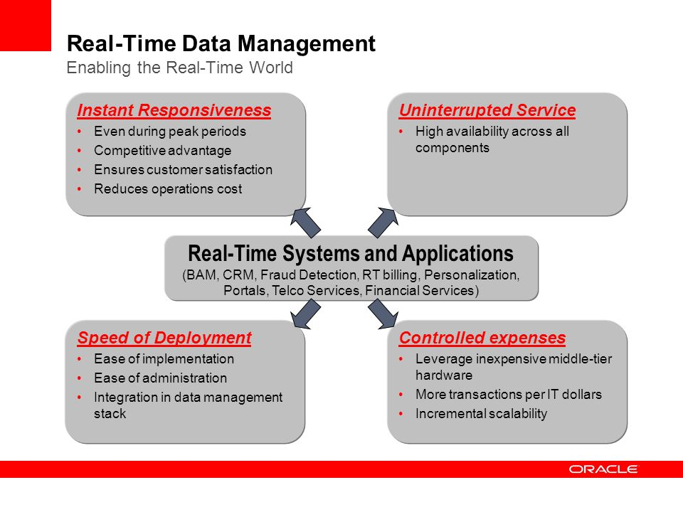 Real-Time Data Management Enabling the Real-Time World