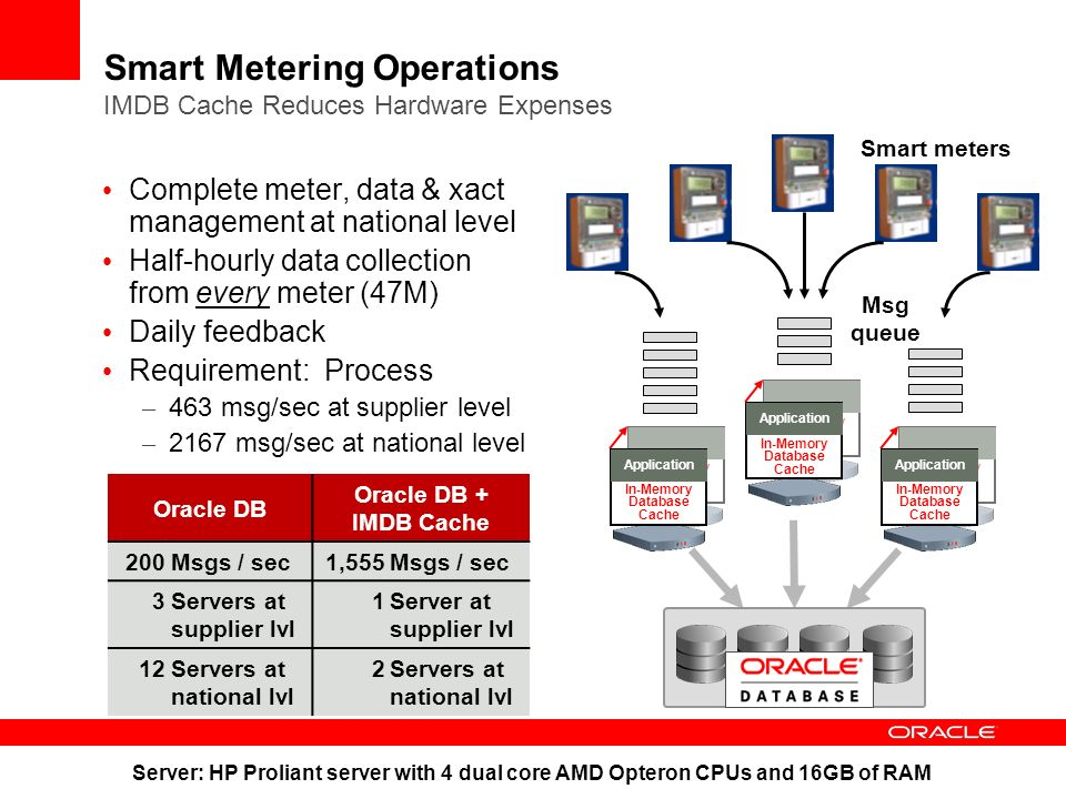 Smart Metering Operations IMDB Cache Reduces Hardware Expenses