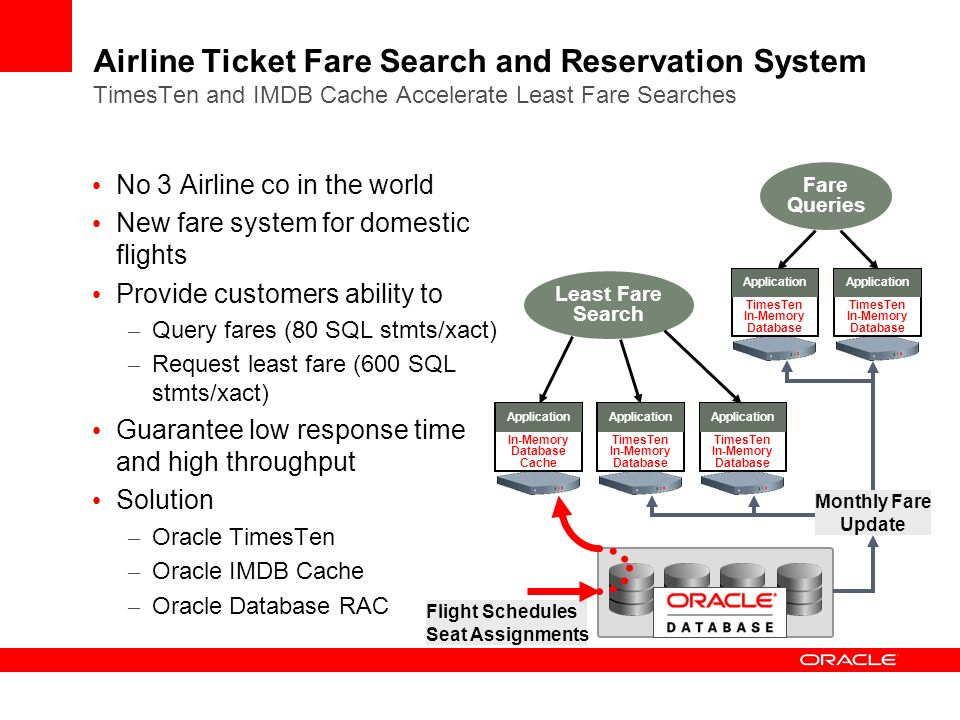 Airline Ticket Fare Search and Reservation System TimesTen and IMDB Cache Accelerate Least Fare Searches