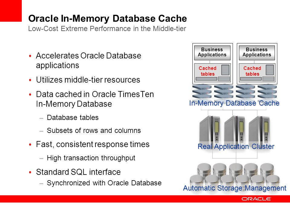 Oracle In-Memory Database Cache Low-Cost Extreme Performance in the Middle-tier
